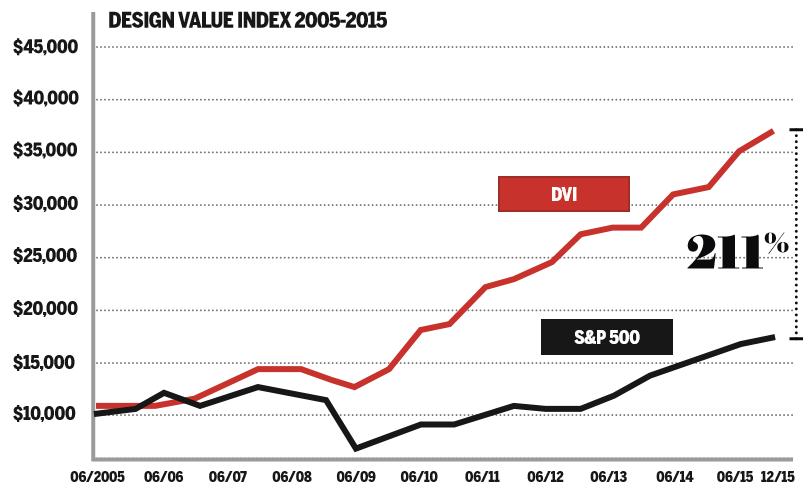 Design value index 2005-15