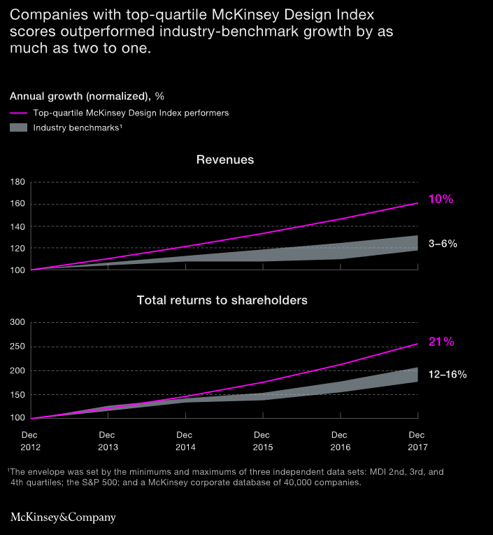 McKinsey and Co share price growth 2018